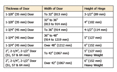 Graph on Sizing Hinge Heights