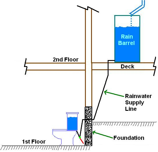 Rain Barrel to Toilet Diagram via Paul Michael