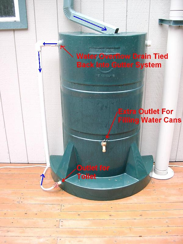Diy rainwater collection diy virtual fretboard for How to build a rainwater collection system