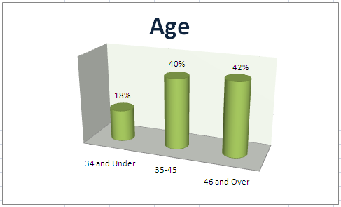 Building Moxie Age Demographic