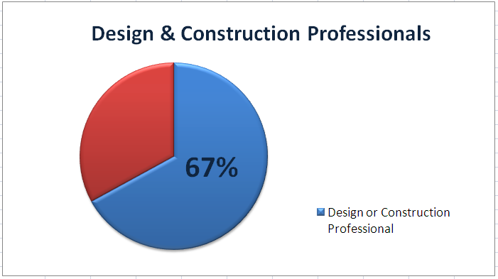 Building Moxie Reader Survey Design and Construction Professionals