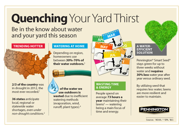 Quenching Your Yard Thirst_Infographic