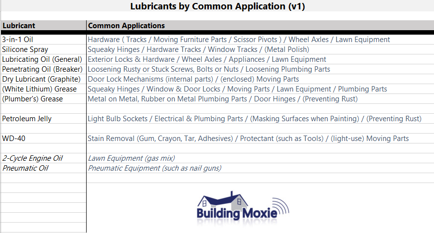 Lubricants by Common Application