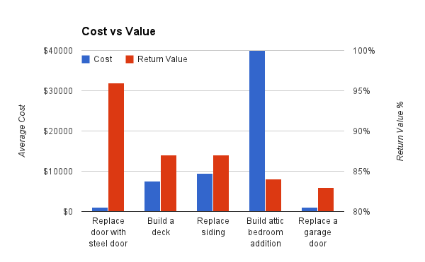 Stunning cost vs value graph