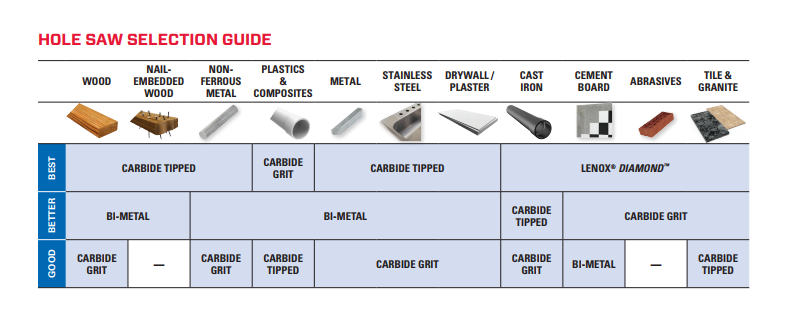 Hole Saw Selection Guide by Material
